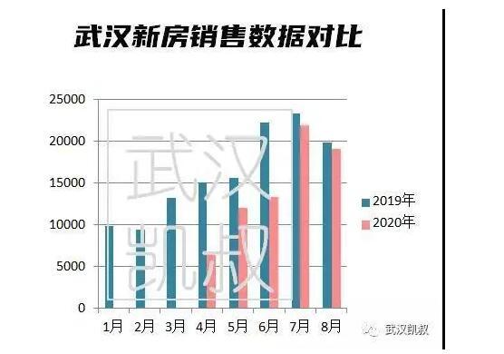 今年武汉房价有什么变化,刚需买房这个时候入手比较好