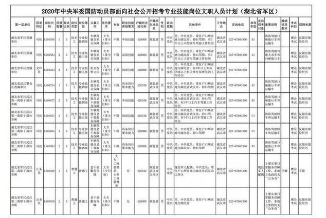 湖北军区公开招募文职人员,报名条件和时间一览