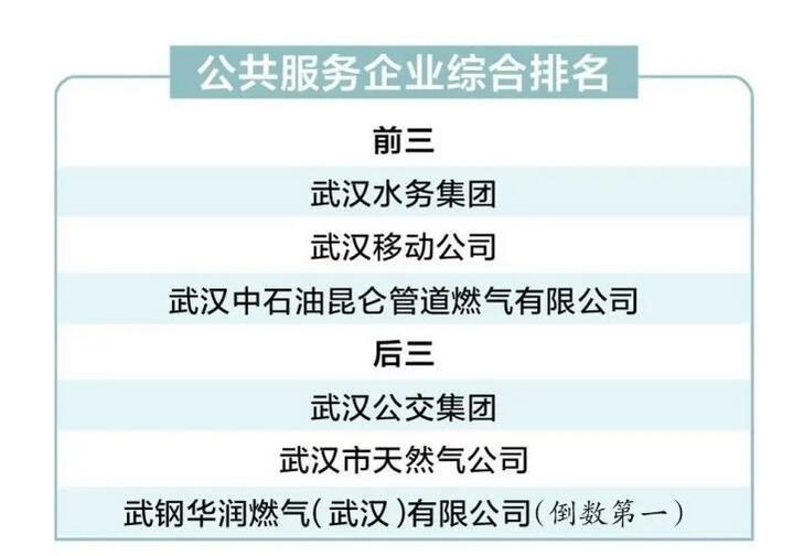 武汉双评议结果已经出来了,这几家单位不满意最多